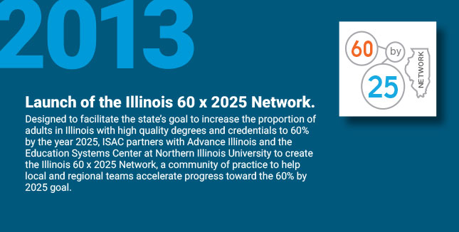 Launch of the Illinois 60 x 2025 Network. Designed to facilitate the state's goal to increase the proportion of adults in Illinois with high quality degrees and credentials to 60% by the year 2025, ISAC partners with Advance Illinois and the Education Systems Center at Northern Illinois University to create the Illinois 60 x 2025 Network, a community of practice to help local and regional teams accelerate progress toward the 60% by 2025 goal.